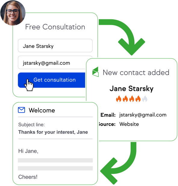 Automation flowing from form fill out to new contact to email send.