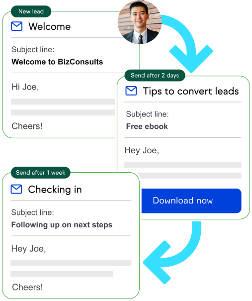 An icon depicting an automatic welcome email being sent to a new lead, with arrow leading to an automatically sent email 2 days later, with arrow leading to automatically sent email 1 week later.