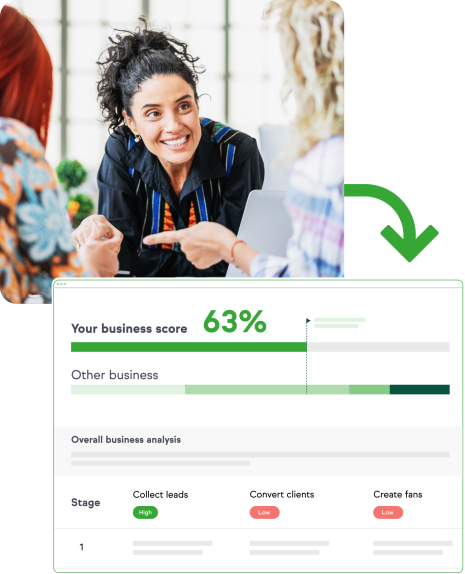 Image of a woman sitting down at a table with people. There is an arrowing flowing outside of that image to another image of a screenshot of Lifecycle Assessment results of 63%, showing high scores for collecting leads, low scores for converting clients and creating fans.