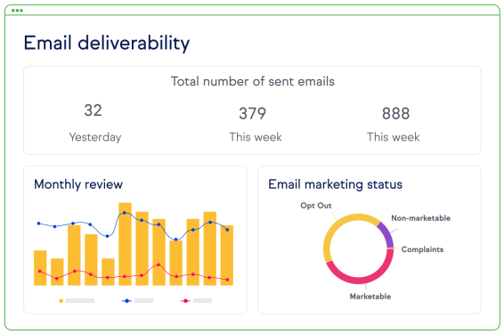 Screenshot of Email deliverability report.