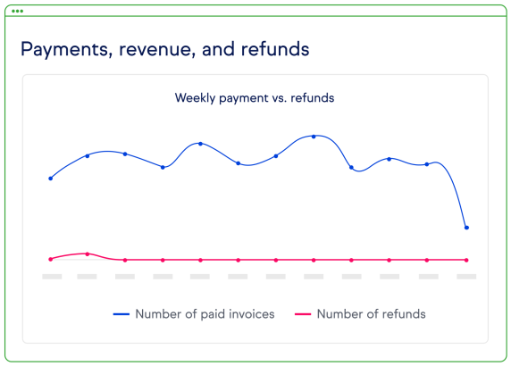 Screenshot of the Payments, revenue, and refunds report.