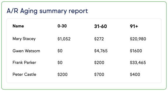 Screenshot of the A/R Aging summary report.