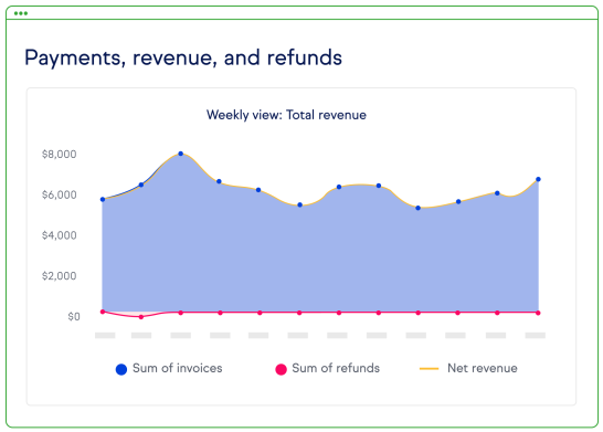Screenshot of the Payments, Revenue and refunds in Keap.