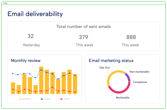 Screenshot of Marketing Analytics Reports.