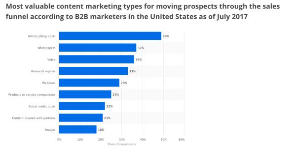 Chart showing inbound marketing stats