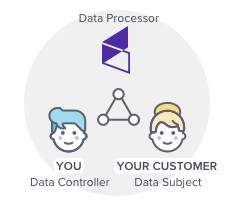 Graphic of a triangle with Your Customer (aka Data Subject), connected to You (aka Data Controller), connected to Keap (aka Data processor), which connects back to Your Customer (aka Data Subject)